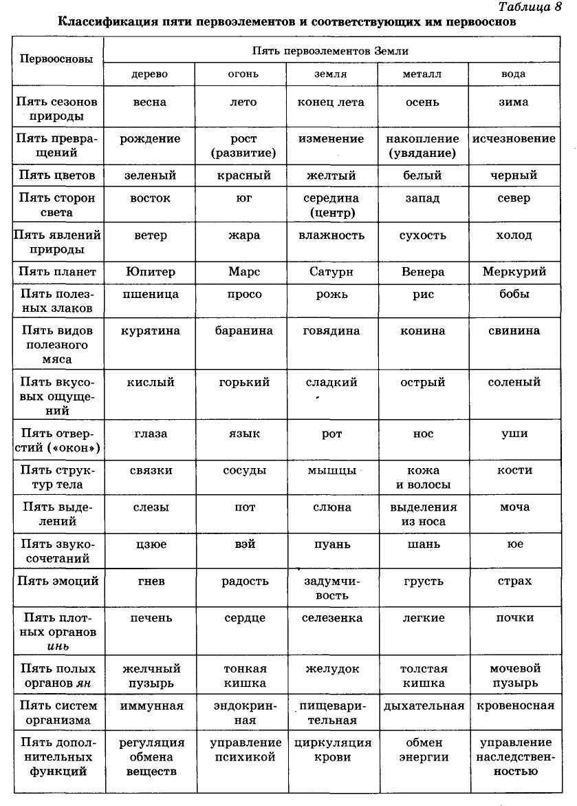 классификация пяти первоэлементов и соответсвующих им первооснов